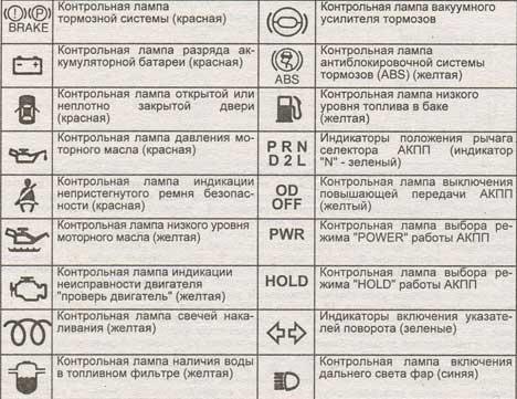 Советы по техническому обслуживанию hyundai porter Хундай Портер Индикаторы и контрольные лампы на комбинации приборов