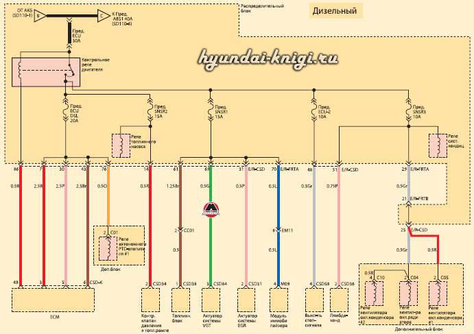 электросхемы Hyundai IX55